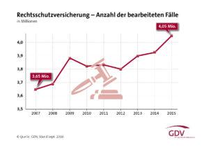 Anzahl der Rechtsschutzfälle in Deutschland
