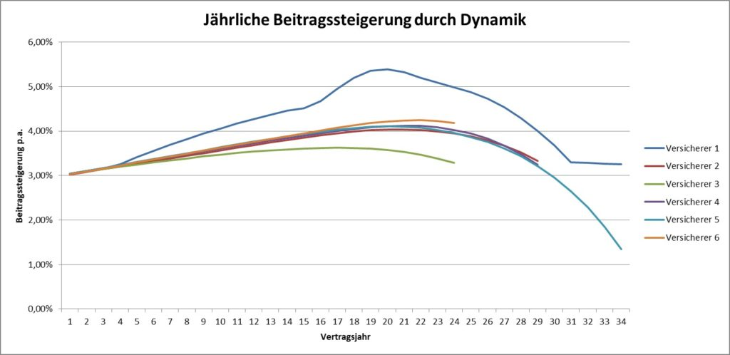 Dynamik BU