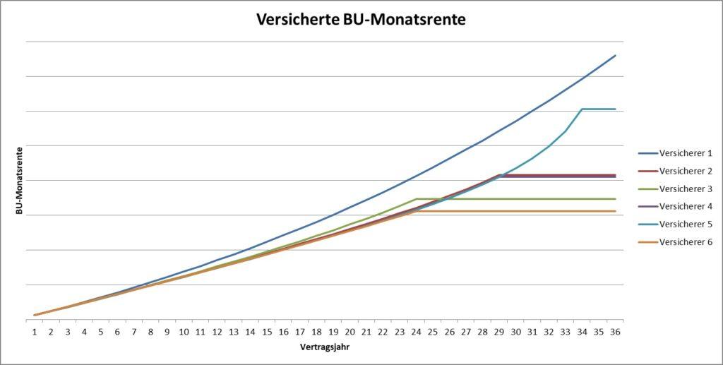 BU-Rente durch Dynamik